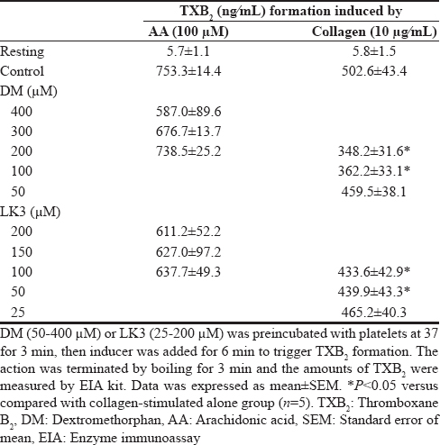 Table 2: Effects of dextromethorphan and LK3 on the thromboxane B<sub>2</sub> formation induced by arachidonic acid or collagen in platelets