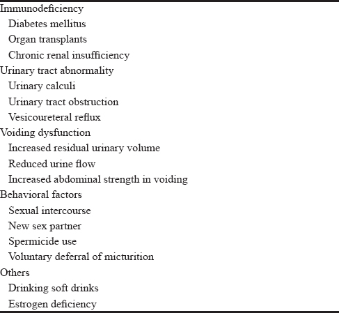 Table 1: Possible risk factors for recurrent urinary tract infection