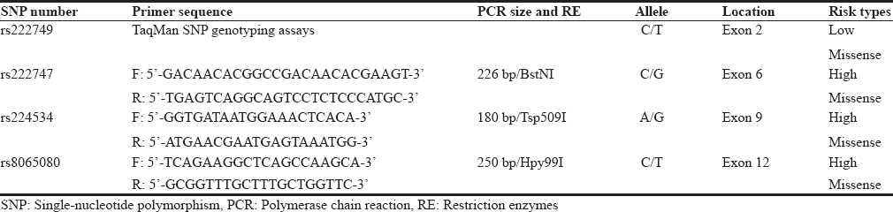 Table 2: Primer sequences and restriction enzymes used in transient receptor potential vanilloid 1 polymorphisms