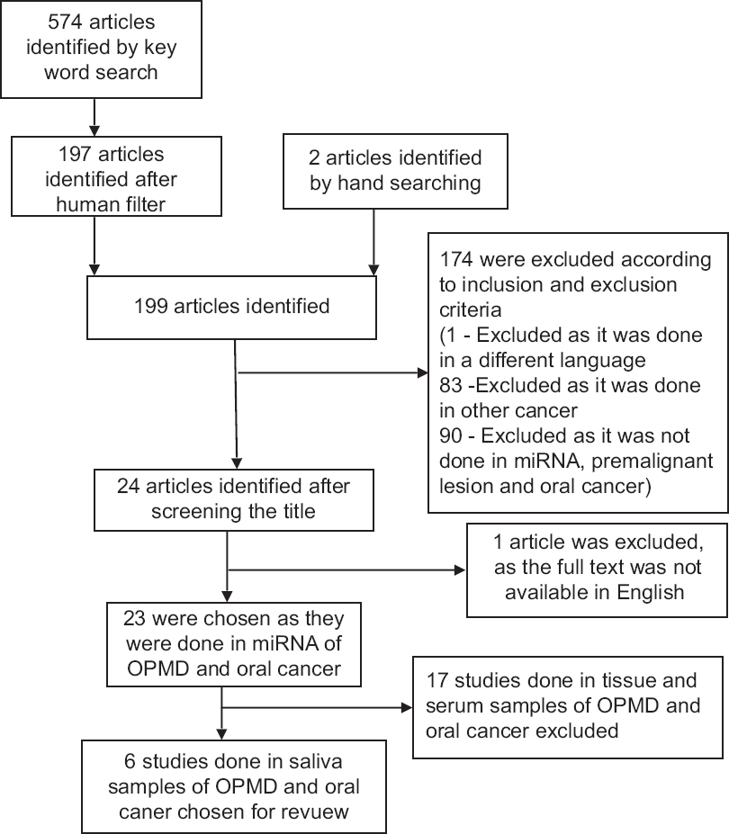 Figure 1: Prisma flowchart for selection of studies