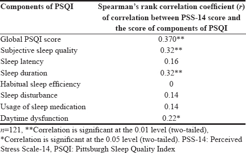 Table 4: Correlation between Perceived Stress Scale-14 score and scores of components of the Pittsburgh Sleep Quality Index among the participants