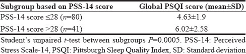 Table 5: Mean global Pittsburgh Sleep Quality Index score of subgroups based on Perceived Stress Scale-14 score