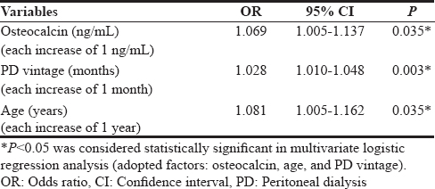 Table 4: Multivariate logistic regression analysis of factors correlated with arterial stiffness in 62 peritoneal dialysis patients