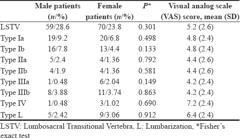 Table 4: Comparison of LSTV according to the gender and its correlation to VAS
