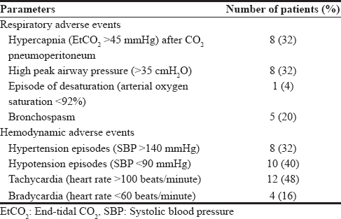 Table 4: Intraoperative respiratory and hemodynamic adverse events
