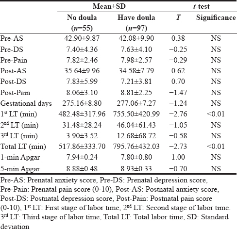 Table 4: Comparison of the emotional state and labor time before and after delivery between the experimental (have doula) and control (no doula) groups in primipara