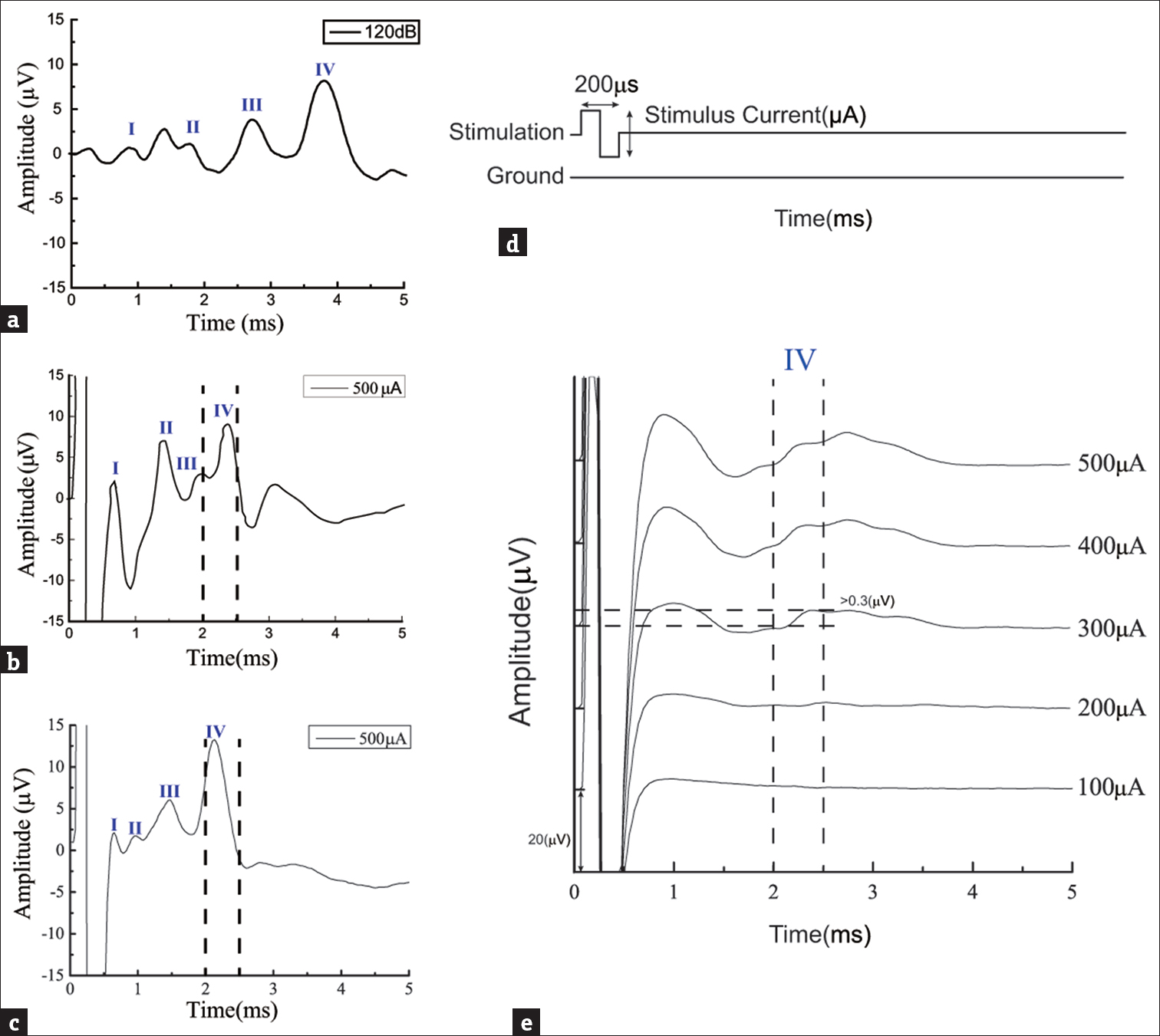 Figure 4: (a) Evoked acoustic auditory brainstem response signals with 120 dB SPL. The evoked waveforms I to IV indicated that the tested animal had a regular auditory ability; (b) received electrical auditory brainstem response signals intracochlear stimulation current of 500 μA, as shown in (a); (c) received electrical auditory brainstem response signals following extracochlear stimulation with a current of 500 μA, as shown in (c); (d) biphasic waveform of the stimulation current with a period of 200 μs and a tunable amplitude, and; (e) evoked electrical auditory brainstem response signals at different stimulation currents ranging from 100 to 500 μA for the determination of the threshold currents