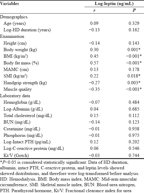 Table 3: Correlation between serum leptin levels and clinical variables among 118 hemodialysis patients