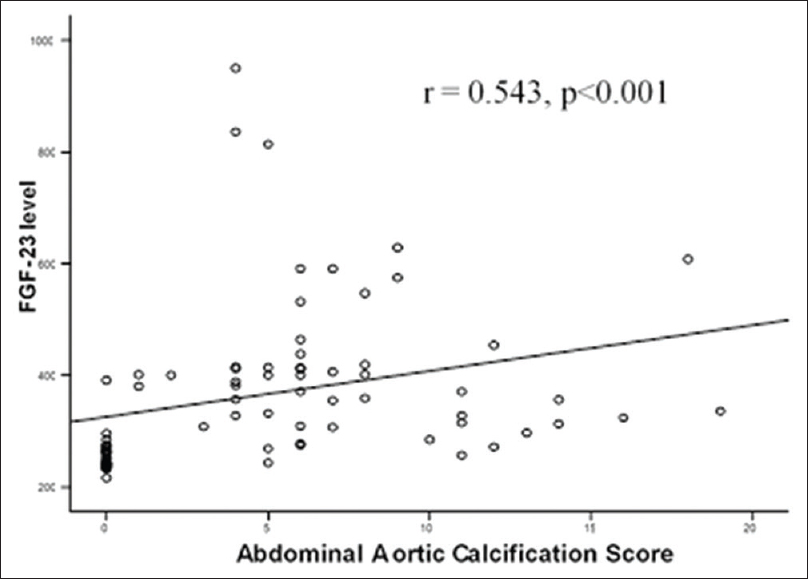 Figure 1: Scatter plot correlation of fibroblast growth factor-23 level with abdominal aortic calcification score